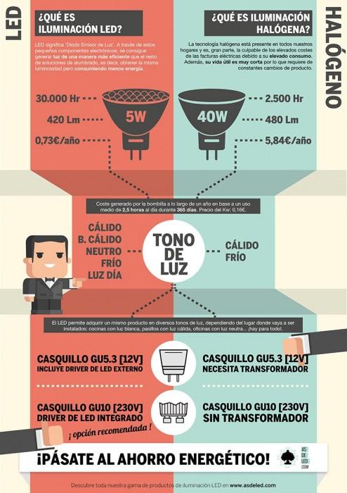 Comparativa halógeno vs LED