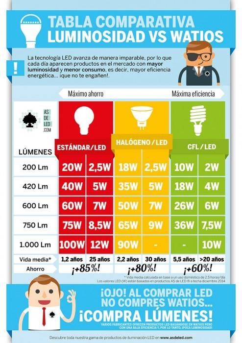 Tabla comparativa lumenes vs Watios