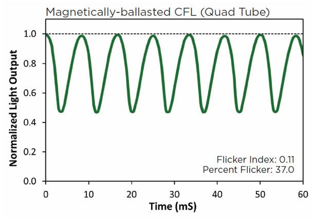 Informacion sobre tubos LED sin parpadeo de luz - flicker free - 04