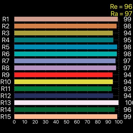 Valores R1-R15 iluminacion LED Matisse para obras de arte y museos
