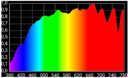 Espectro de la luz del sol respecto a LED