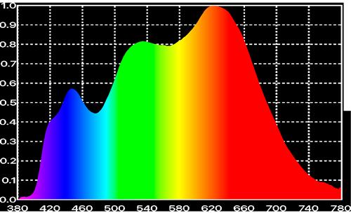 Espectro LED Chip Matisse para obras de arte y museos